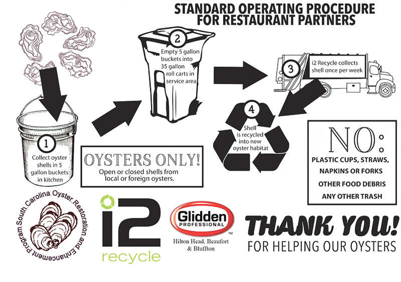 Oyster Recycling graphic